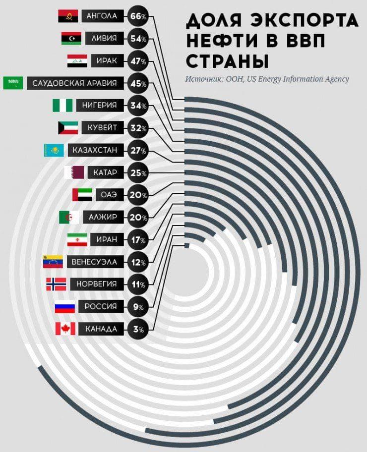 Нефть_доля_Экспорта.jpg